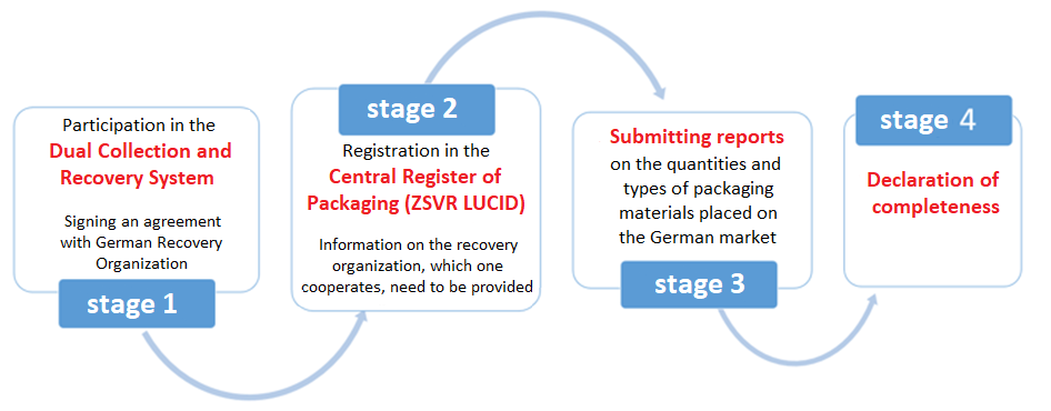Figure 1 illustrates the previous and current obligations of manufacturers to place packaging on the German market