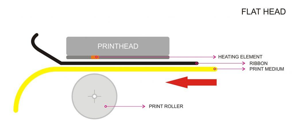 flat-head printers
